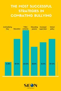 Strategies Against Bullying
