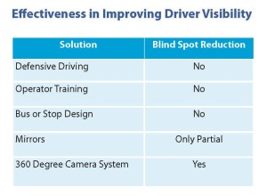 Effectiveness in Improving Driver Visibility, Seon